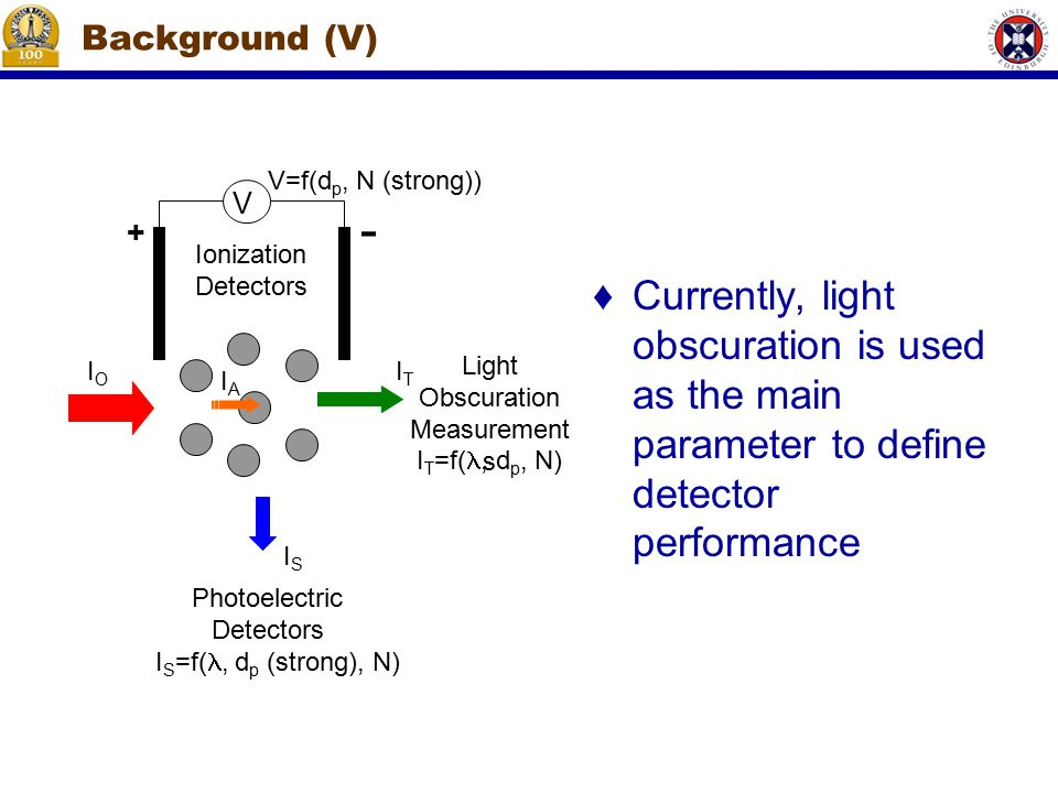 Background (V) ♦Currently, light obscuration is used as the main parameter to define detector performance V + - Ionization Detectors IOIO ITIT ISIS IAIA Photoelectric Detectors Light Obscuration Measurement s I T =f(, d p, N) V=f(d p, N (strong)) I S =f(, d p (strong), N)