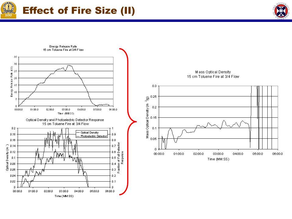 Effect of Fire Size (II)