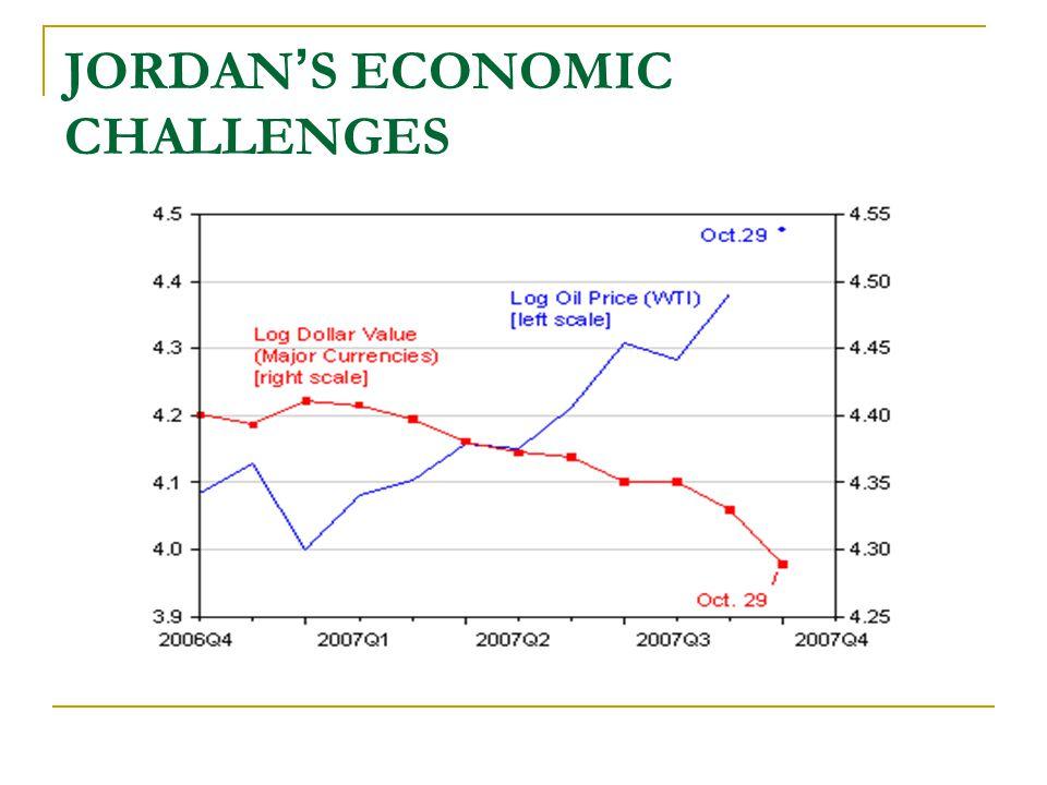 JORDAN ' S ECONOMIC CHALLENGES