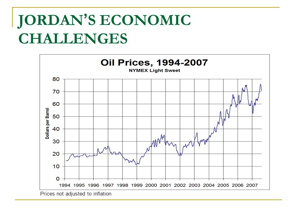 JORDAN ' S ECONOMIC CHALLENGES Dairy, cereals and vegetable oils In 2007, the Food and Agriculture Organization (FAO) Food Price Index averaged 157, up 23% from 2006 and 34% from 2005.