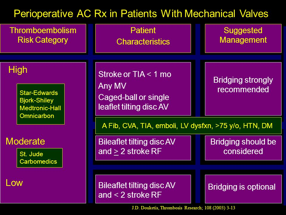 Bridging strongly recommended Stroke or TIA < 1 mo Any MV Caged-ball or single leaflet tilting disc AV Perioperative AC Rx in Patients With Mechanical Valves J.D.
