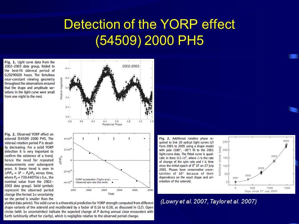 Detection of the YORP effect (54509) 2000 PH5 (Lowry et al. 2007, Taylor et al. 2007)
