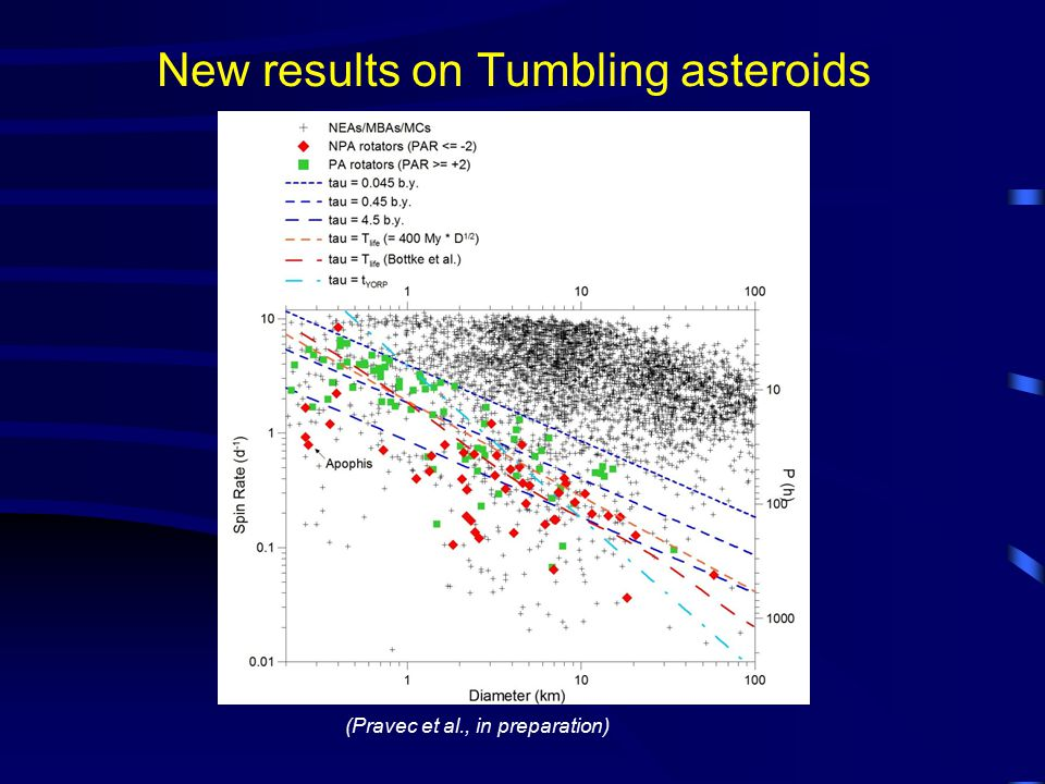 New results on Tumbling asteroids (Pravec et al., in preparation)