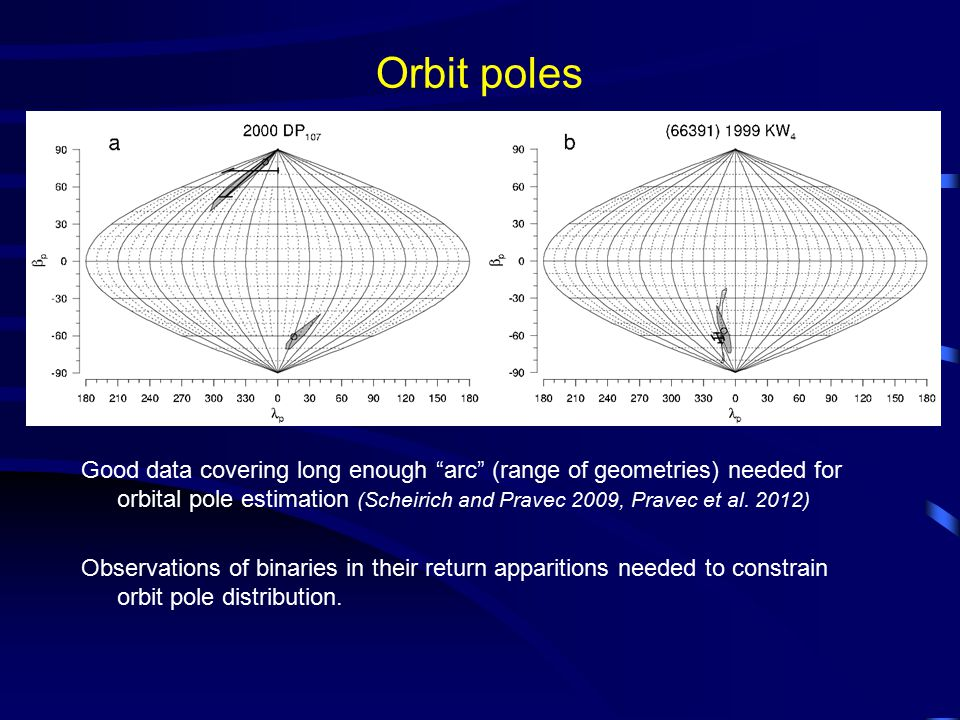 """Orbit poles Good data covering long enough """"arc"""" (range of geometries) needed for orbital pole estimation (Scheirich and Pravec 2009, Pravec et al. 20"""