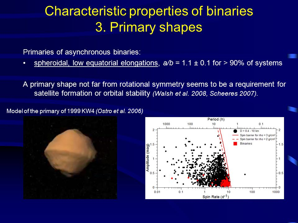 Characteristic properties of binaries 3. Primary shapes Primaries of asynchronous binaries: spheroidal, low equatorial elongations, a/b = 1.1 ± 0.1 fo
