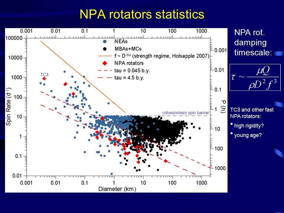 NPA rotators statistics NPA rot. damping timescale: TC3 and other fast NPA rotators: high rigidity? young age?