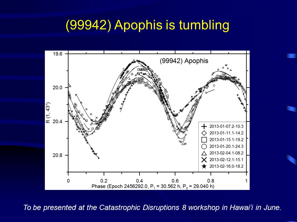 (99942) Apophis is tumbling To be presented at the Catastrophic Disruptions 8 workshop in Hawai'i in June.