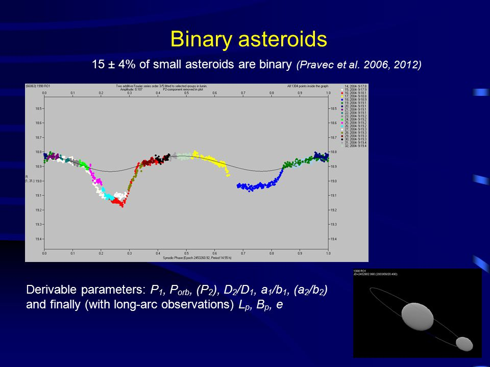 Binary asteroids Derivable parameters: P 1, P orb, (P 2 ), D 2 /D 1, a 1 /b 1, (a 2 /b 2 ) and finally (with long-arc observations) L p, B p, e 15 ± 4% of small asteroids are binary (Pravec et al.