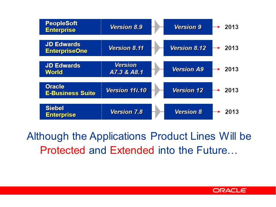 Although the Applications Product Lines Will be Protected and Extended into the Future… 2013 Version 9 Version 8.9 PeopleSoft Enterprise Version 8.12 Version 8.11 JD Edwards EnterpriseOne Version 12 Version 11i.10 Oracle E-Business Suite Version A9 JD Edwards World Version A7.3 & A8.1 2013 Version 8 Version 7.8 Siebel Enterprise