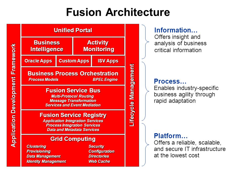 Fusion Architecture Process… Enables industry-specific business agility through rapid adaptation Platform… Offers a reliable, scalable, and secure IT infrastructure at the lowest cost Information… Offers insight and analysis of business critical information Unified Portal Business Process Orchestration Process Models BPEL Engine Fusion Service Bus Multi-Protocol Routing Message Transformation Services and Event Mediation Fusion Service Registry Application Integration Services Process Integration Services Data and Metadata Services ActivityMonitoringBusinessIntelligence Oracle Apps Custom Apps ISV Apps Grid Computing ClusteringSecurity ProvisioningConfiguration Data ManagementDirectories Identity ManagementWeb Cache ClusteringSecurity ProvisioningConfiguration Data ManagementDirectories Identity ManagementWeb Cache Application Development Framework Lifecycle Management