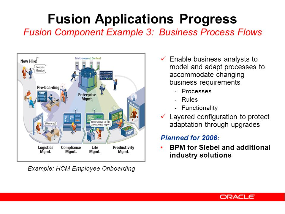 Enable business analysts to model and adapt processes to accommodate changing business requirements - Processes - Rules - Functionality Layered configuration to protect adaptation through upgrades Planned for 2006: BPM for Siebel and additional industry solutions Example: HCM Employee Onboarding Fusion Applications Progress Fusion Component Example 3: Business Process Flows