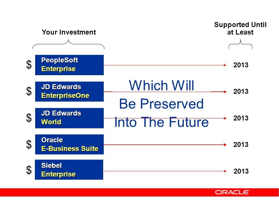 Oracle Offers You Choice… You can stay on your current E, E1, World, Siebel or EBS system which will be protected and extended into the future -- Or -- Based on your timeline, when you are ready, you can migrate to Fusion Applications targeted for 2008