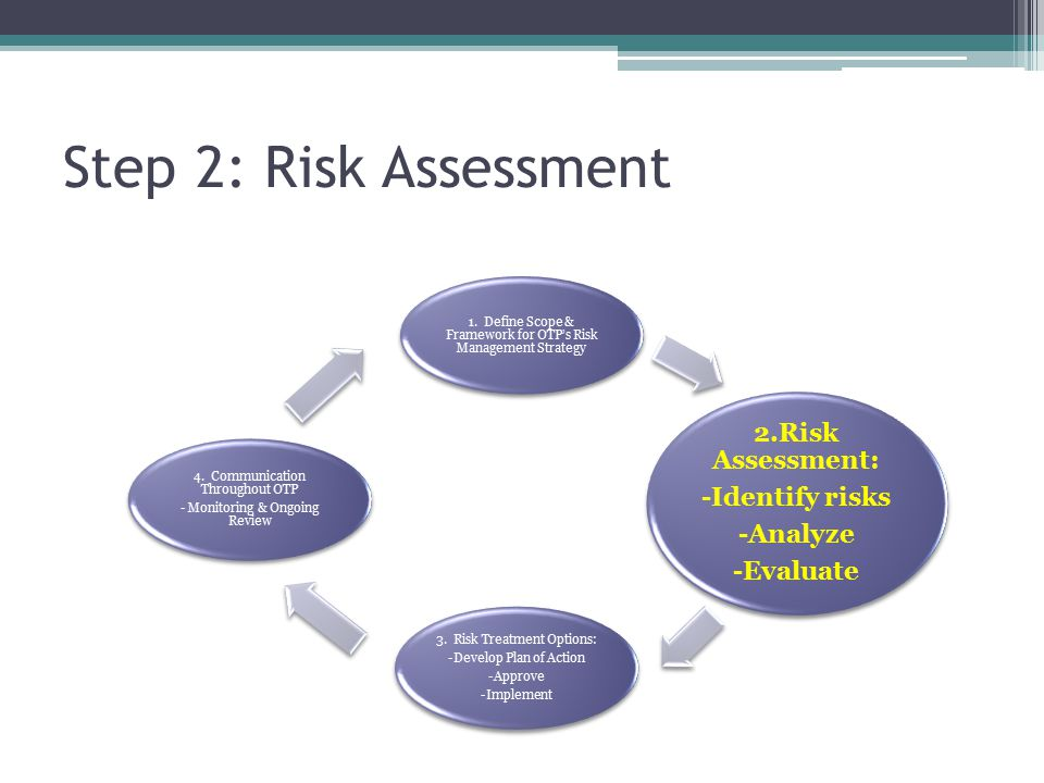 Step 2: Risk Assessment 1.
