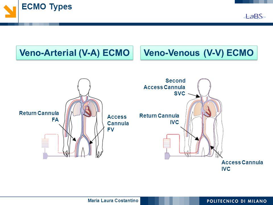 Maria Laura Costantino ECMO Types Second Access Cannula SVC Return Cannula IVC Access Cannula IVC Return Cannula FA Access Cannula FV Veno-Venous (V-V