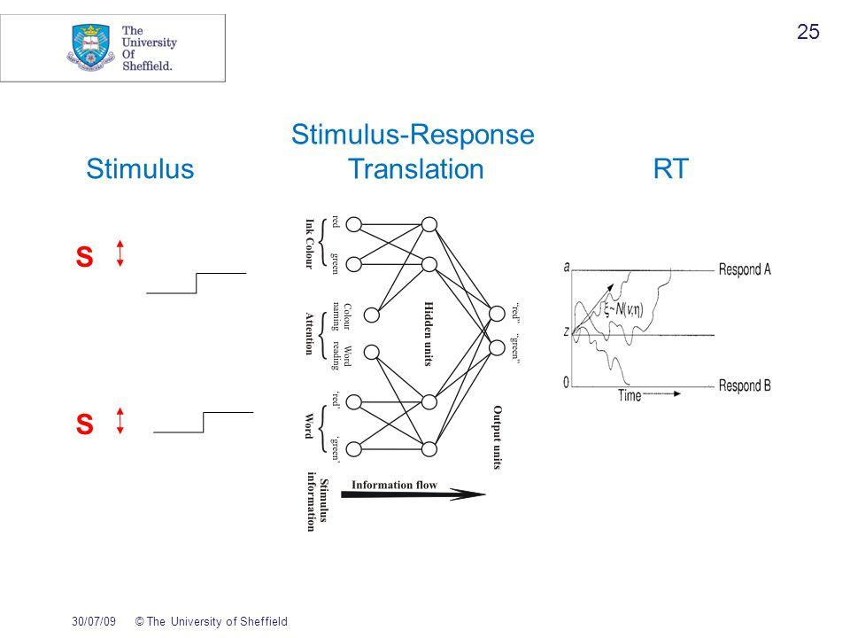 30/07/09© The University of Sheffield 25 Stimulus Stimulus-Response Translation RT S S