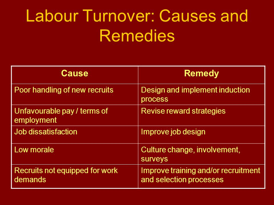 Labour Turnover: Causes and Remedies CauseRemedy Poor handling of new recruitsDesign and implement induction process Unfavourable pay / terms of employment Revise reward strategies Job dissatisfactionImprove job design Low moraleCulture change, involvement, surveys Recruits not equipped for work demands Improve training and/or recruitment and selection processes