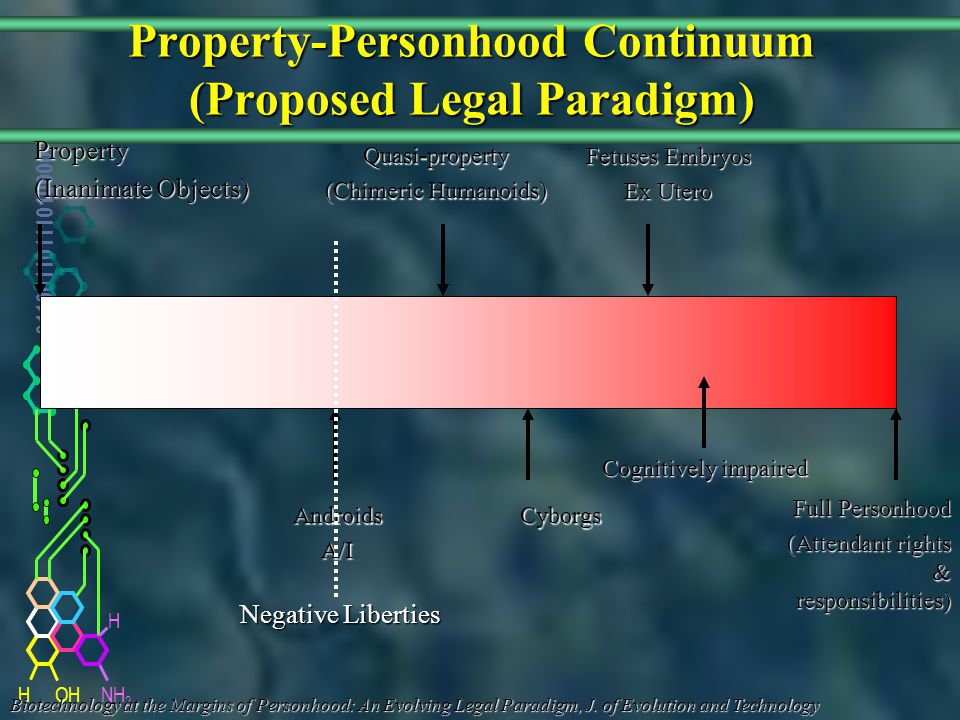 NH 2 01100110111010000 HOH H Property-Personhood Continuum (Proposed Legal Paradigm) Property (Inanimate Objects) Full Personhood (Attendant rights & responsibilities) Quasi-property (Chimeric Humanoids) Fetuses Embryos Ex Utero CyborgsAndroidsA/I Negative Liberties Biotechnology at the Margins of Personhood: An Evolving Legal Paradigm, J.