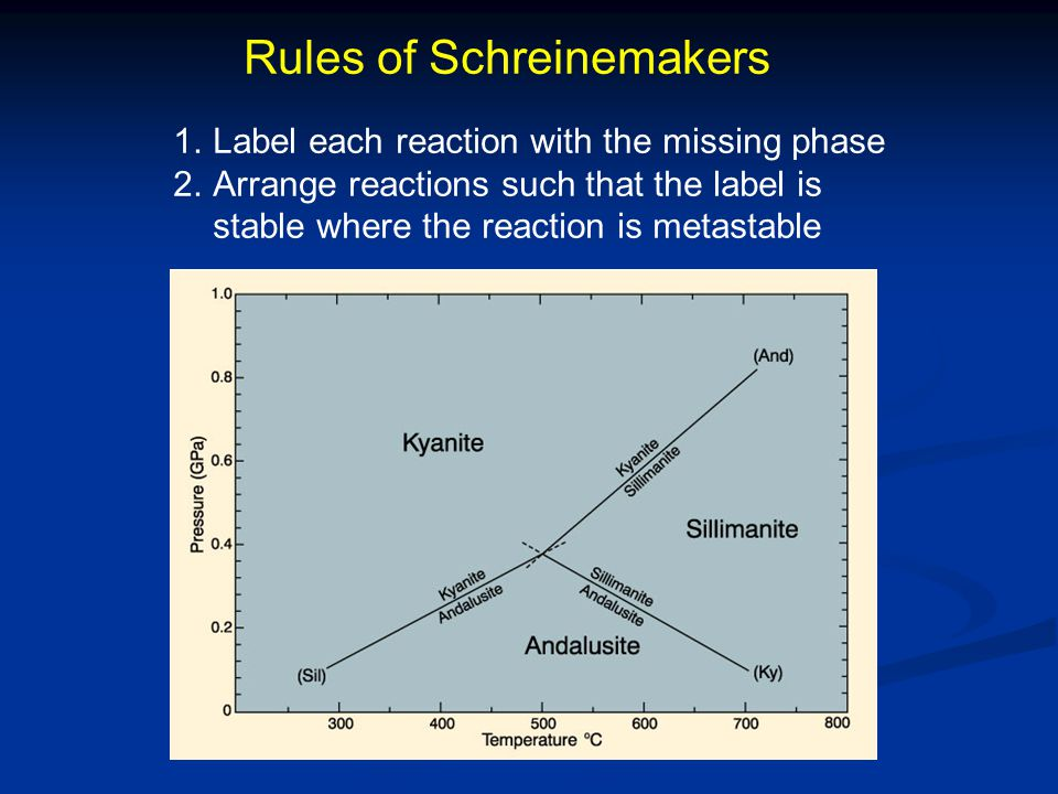 Rules of Schreinemakers 1.Label each reaction with the missing phase 2.Arrange reactions such that the label is stable where the reaction is metastable