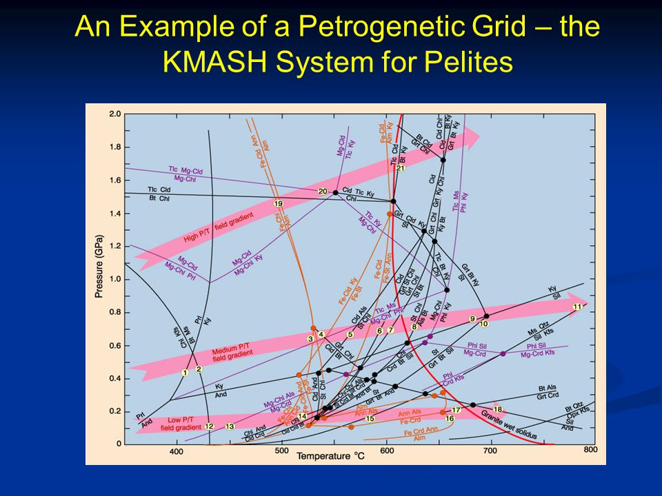 An Example of a Petrogenetic Grid – the KMASH System for Pelites