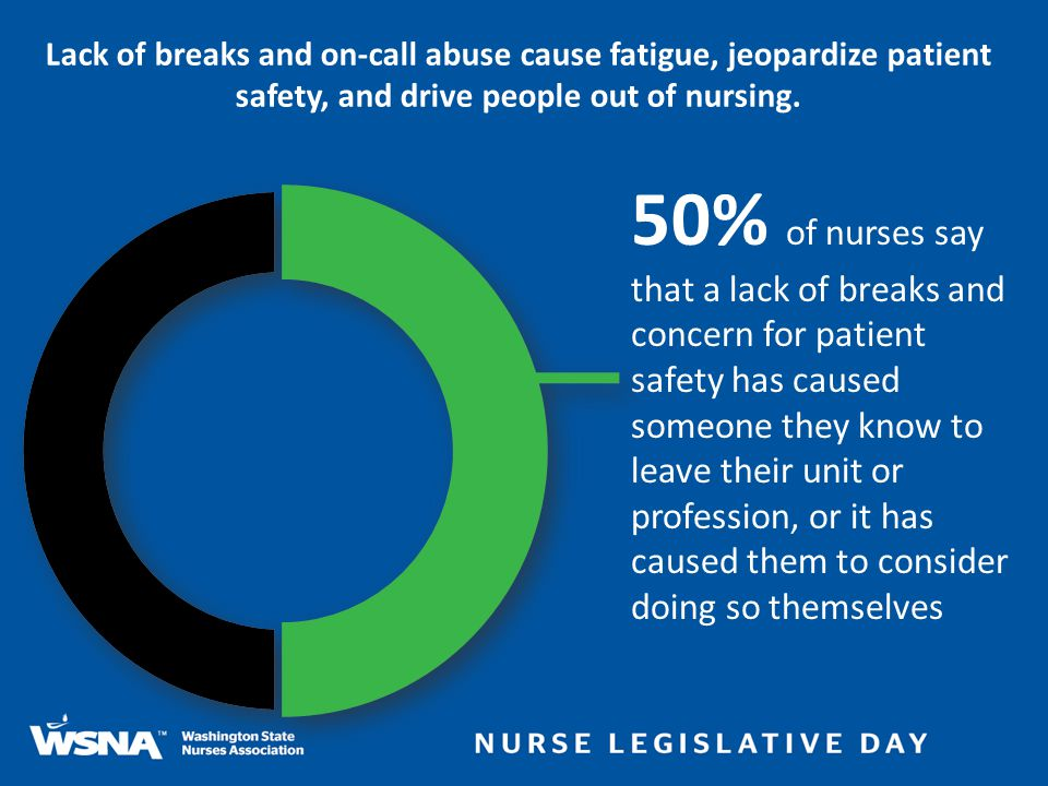 Lack of breaks and on-call abuse cause fatigue, jeopardize patient safety, and drive people out of nursing. 50% of nurses say that a lack of breaks an