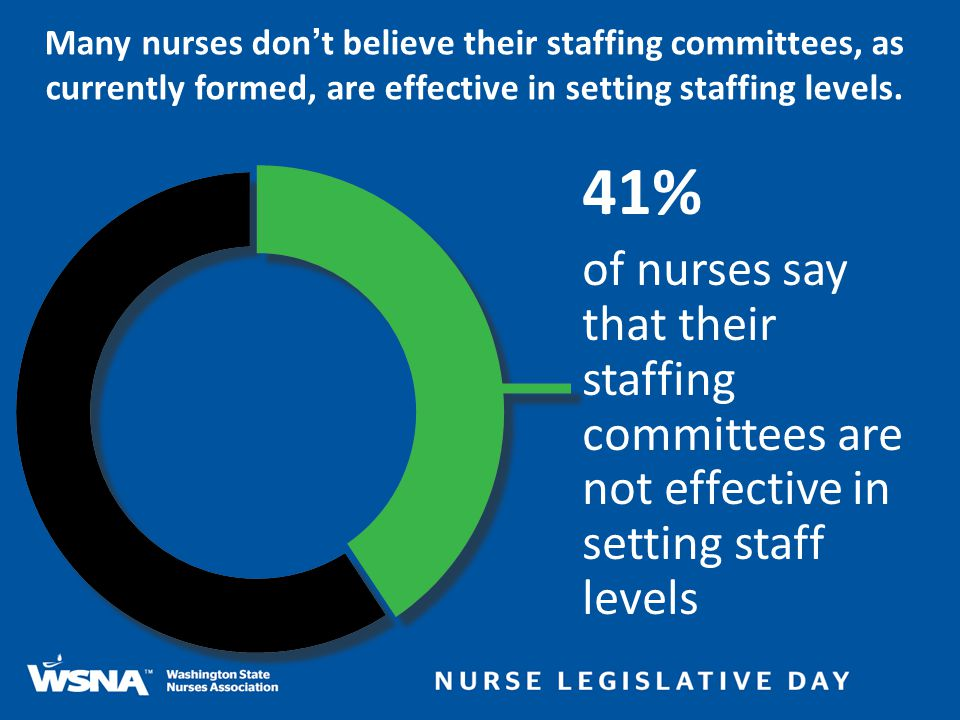 Many nurses don't believe their staffing committees, as currently formed, are effective in setting staffing levels. 41% of nurses say that their staff