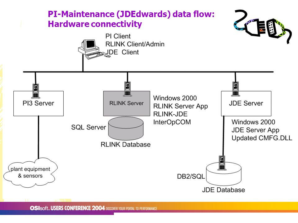 PI-Maintenance (JDEdwards) data flow: Hardware connectivity