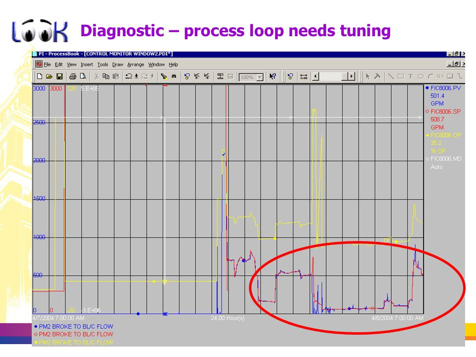 Diagnostic – process loop needs tuning