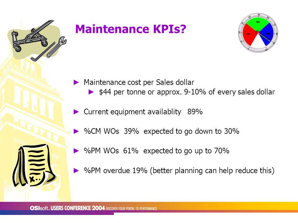 Maintenance KPIs. ► Maintenance cost per Sales dollar ► $44 per tonne or approx.