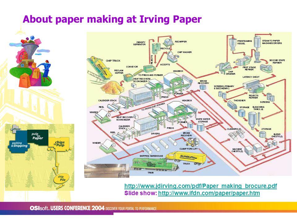 About paper making at Irving Paper http://www.jdirving.com/pdf/Paper_making_brocure.pdf Slide show: http://www.ifdn.com/paper/paper.htmhttp://www.ifdn.com/paper/paper.htm