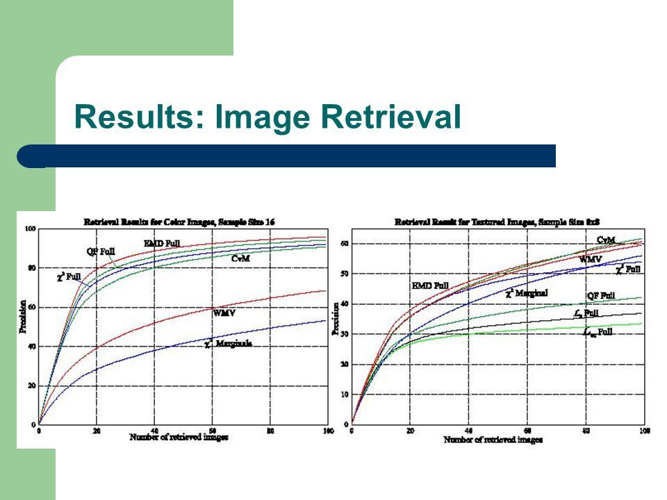 Results: Image Retrieval