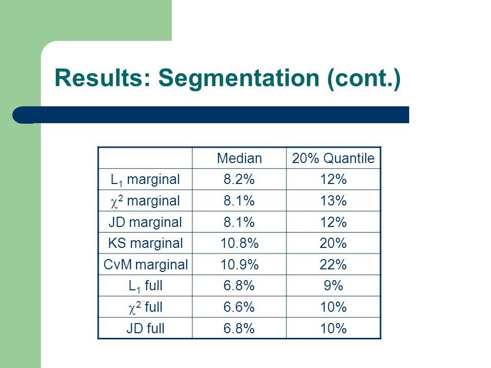 Results: Segmentation (cont.) Median20% Quantile L 1 marginal8.2%12%  2 marginal 8.1%13% JD marginal8.1%12% KS marginal10.8%20% CvM marginal10.9%22%