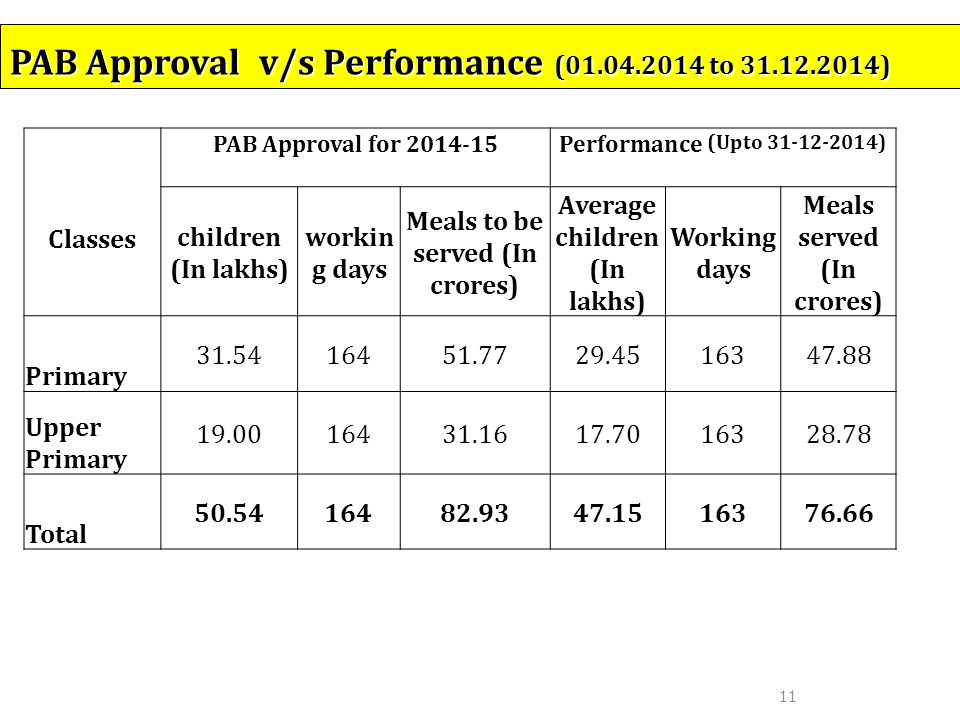 11 PAB Approval v/s Performance (01.04.2014 to 31.12.2014) Classes PAB Approval for 2014-15 Performance (Upto 31-12-2014) children (In lakhs) workin g days Meals to be served (In crores) Average children (In lakhs) Working days Meals served (In crores) Primary 31.5416451.7729.4516347.88 Upper Primary 19.0016431.1617.7016328.78 Total 50.5416482.9347.1516376.66