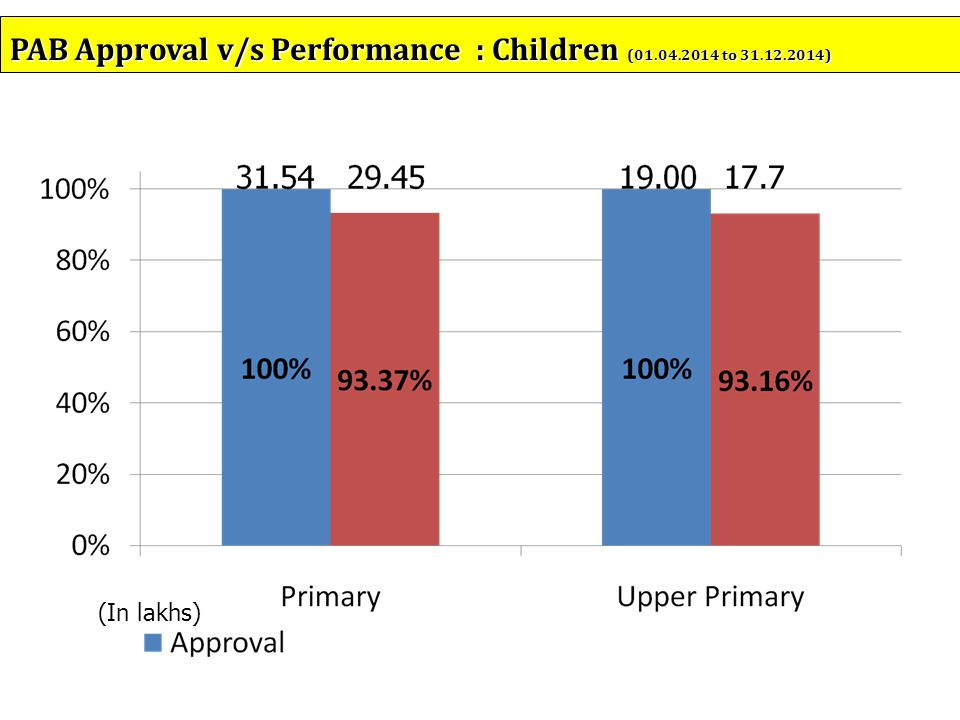 (In lakhs) PAB Approval v/s Performance : Children (01.04.2014 to 31.12.2014)