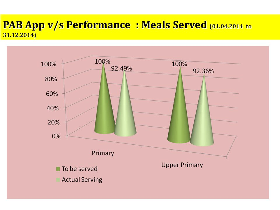 (In lakhs) PAB App v/s Performance : Meals Served (01.04.2014 to 31.12.2014)