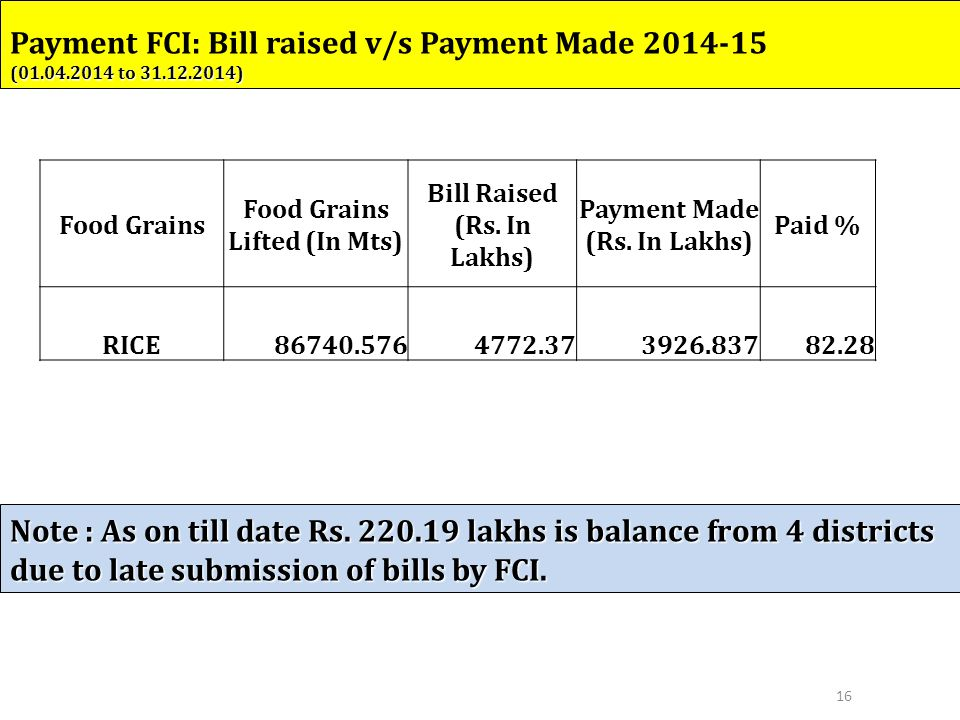 16 Food Grains Food Grains Lifted (In Mts) Bill Raised (Rs.