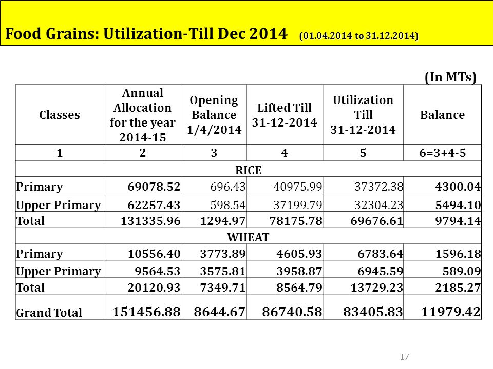 17 Classes Annual Allocation for the year 2014-15 Opening Balance 1/4/2014 Lifted Till 31-12-2014 Utilization Till 31-12-2014 Balance 123456=3+4-5 RICE Primary69078.52 696.4340975.9937372.384300.04 Upper Primary62257.43 598.5437199.7932304.235494.10 Total131335.96 1294.9778175.7869676.619794.14 WHEAT Primary10556.40 3773.894605.936783.641596.18 Upper Primary9564.53 3575.813958.876945.59589.09 Total20120.93 7349.718564.7913729.232185.27 Grand Total 151456.88 8644.6786740.5883405.8311979.42 (In MTs) (01.04.2014 to 31.12.2014) Food Grains: Utilization-Till Dec 2014 (01.04.2014 to 31.12.2014)