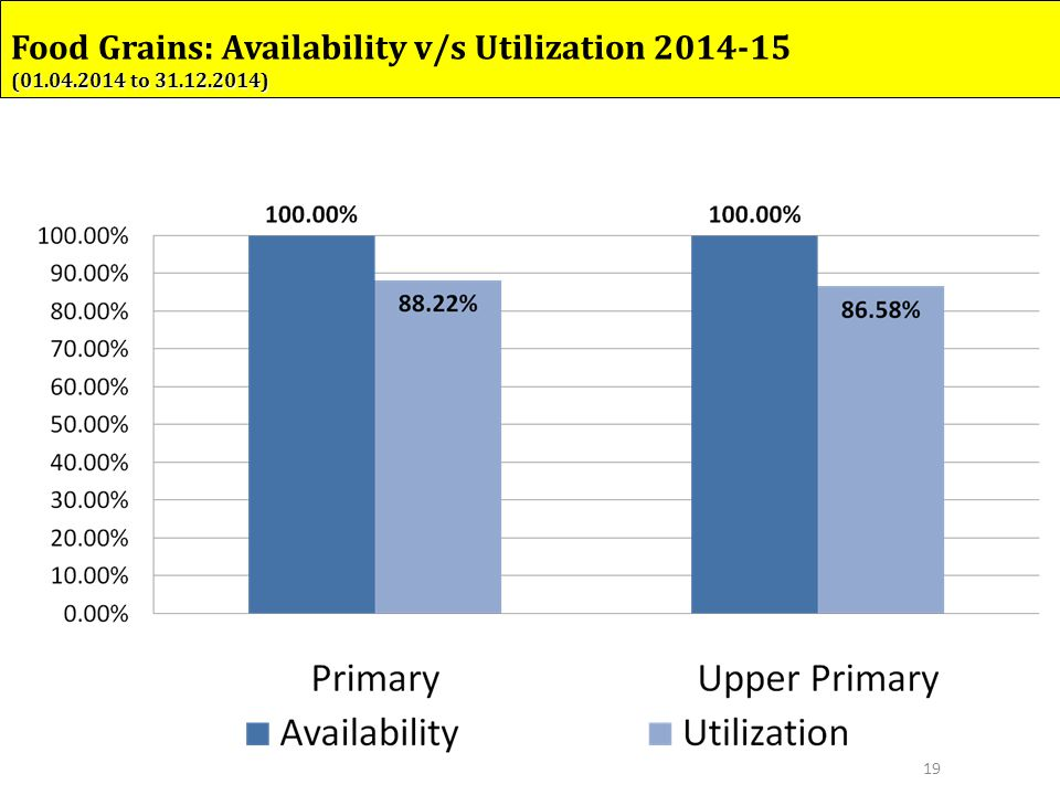 19 Food Grains: Availability v/s Utilization 2014-15 (01.04.2014 to 31.12.2014)