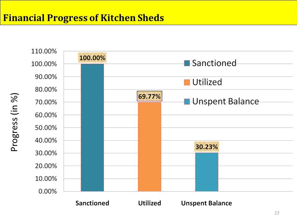 Progress (in %) 23 Financial Progress of Kitchen Sheds