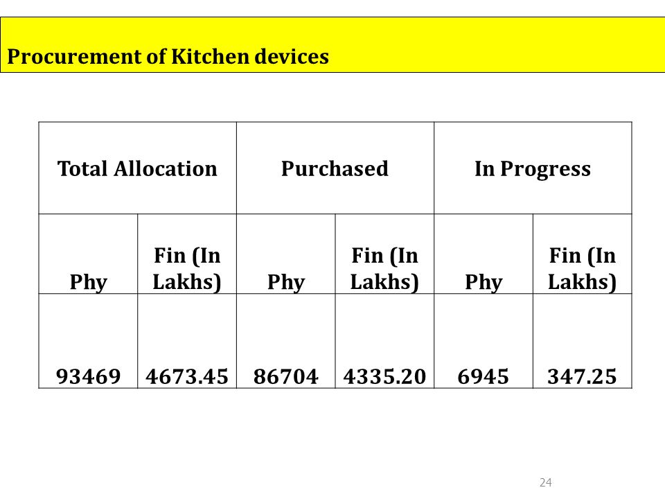 24 Total AllocationPurchasedIn Progress Phy Fin (In Lakhs)Phy Fin (In Lakhs)Phy Fin (In Lakhs) 934694673.45867044335.206945347.25 Procurement of Kitchen devices