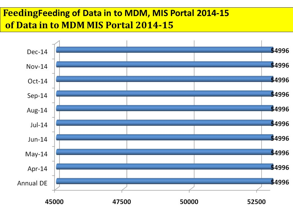 Feeding Feeding of Data in to MDM, MIS Portal 2014-15 of Data in to MDM MIS Portal 2014-15