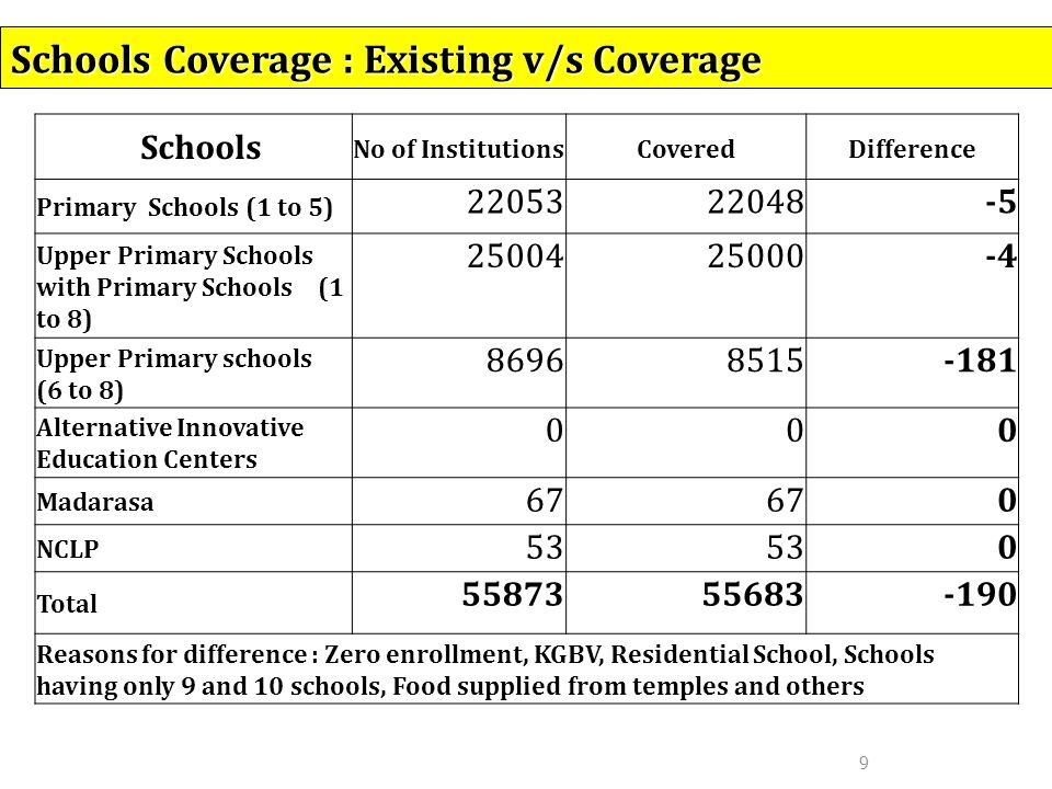 9 Schools Coverage : Existing v/s Coverage Schools No of InstitutionsCoveredDifference Primary Schools (1 to 5) 2205322048-5 Upper Primary Schools with Primary Schools (1 to 8) 2500425000-4 Upper Primary schools (6 to 8) 86968515-181 Alternative Innovative Education Centers 000 Madarasa 67 0 NCLP 53 0 Total 5587355683-190 Reasons for difference : Zero enrollment, KGBV, Residential School, Schools having only 9 and 10 schools, Food supplied from temples and others