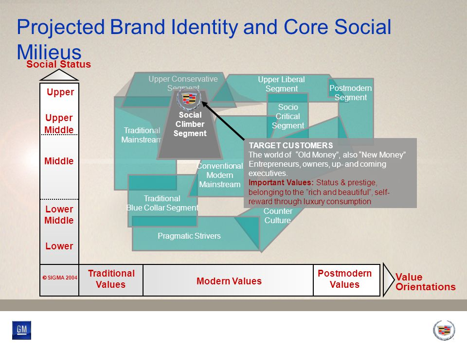 Cadillac Global Target Audience Who are they.A globally consistent target audience.