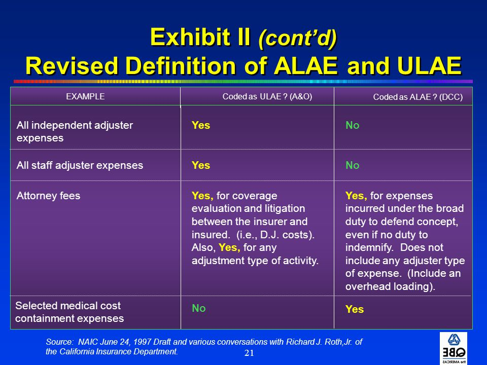 21 Exhibit II (cont'd) Revised Definition of ALAE and ULAE All independent adjuster expenses YesNo All staff adjuster expensesYesNo Attorney feesYes,