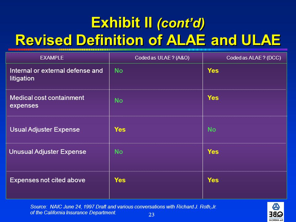 23 Exhibit II (cont'd) Revised Definition of ALAE and ULAE Internal or external defense and litigation YesNo Medical cost containment expenses Usual A