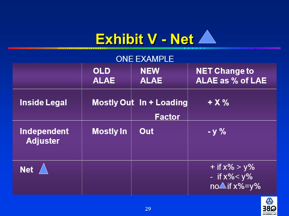 29 Exhibit V - Net Inside LegalMostly OutIn + Loading+ X % Factor IndependentMostly InOut- y % Adjuster Net OLDNEWNET Change to ALAEALAEALAE as % of L
