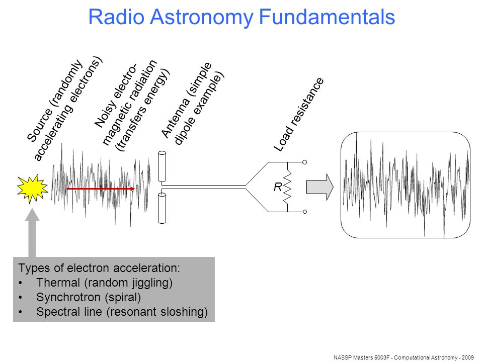 Radio Astronomy Fundamentals Source (randomly accelerating electrons) Noisy electro- magnetic radiation (transfers energy) Antenna (simple dipole example) Load resistance R Types of electron acceleration: Thermal (random jiggling) Synchrotron (spiral) Spectral line (resonant sloshing)