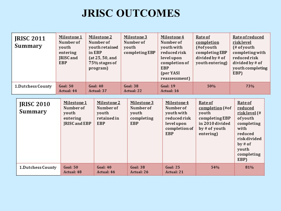 JRISC OUTCOMES JRISC 2011 Summary Milestone 1 Number of youth entering JRISC and EBP Milestone 2 Number of youth retained in EBP (at 25, 50, and 75% s