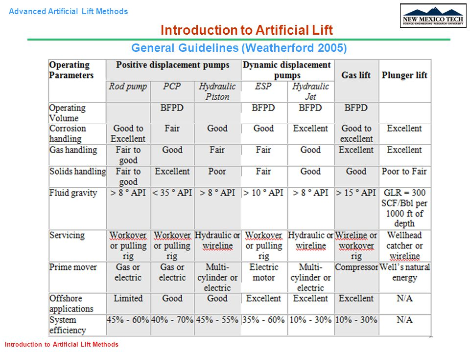 Advanced Artificial Lift Methods Introduction to Artificial Lift Methods Introduction to Artificial Lift General Guidelines (Weatherford 2005)