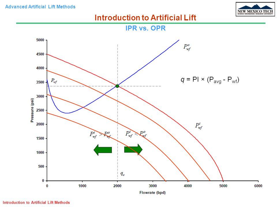 Advanced Artificial Lift Methods Introduction to Artificial Lift Methods Introduction to Artificial Lift IPR vs. OPR q = PI × (P avg - P wf )