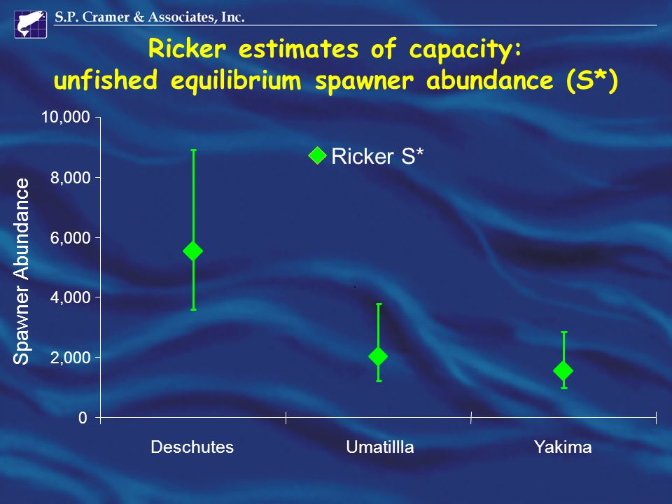 Ricker estimates of capacity: unfished equilibrium spawner abundance (S*) 0 2,000 4,000 6,000 8,000 10,000 DeschutesUmatilllaYakima Ricker S* ` Spawner Abundance